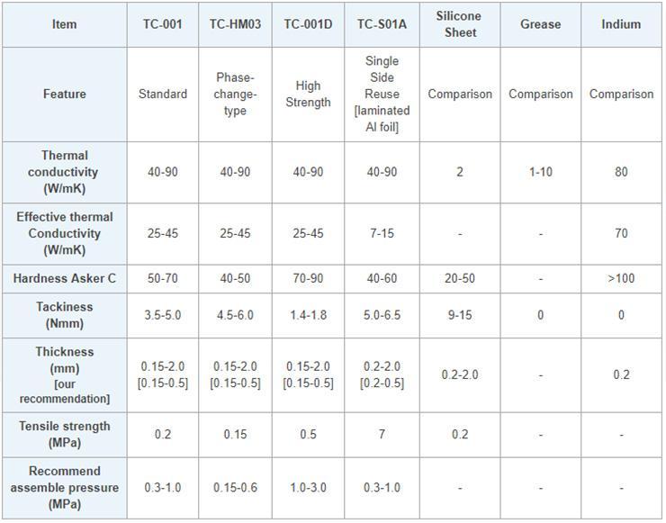 Выясняем эффективность чудо-термопрокладки: Hitachi Chemical TC-HM03 против жидкого металла