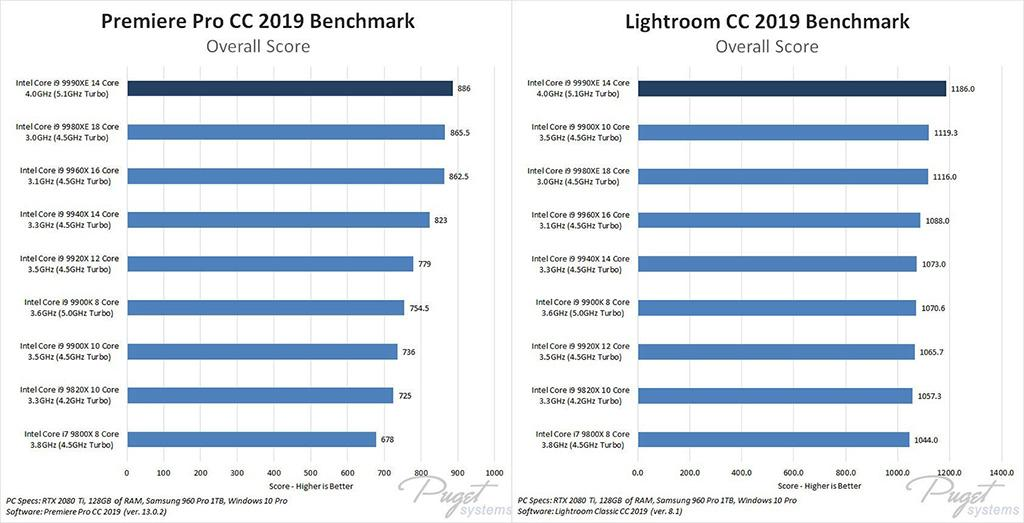 Intel Core i9-9990XE vs Core i9-9980XE. Тот случай, когда частота оказалась лучше