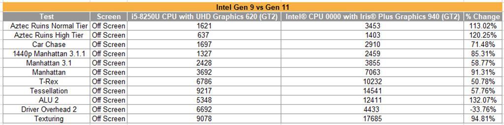 Некое видеоядро Intel Iris Plus 940 наследило в GFXBench 5.0