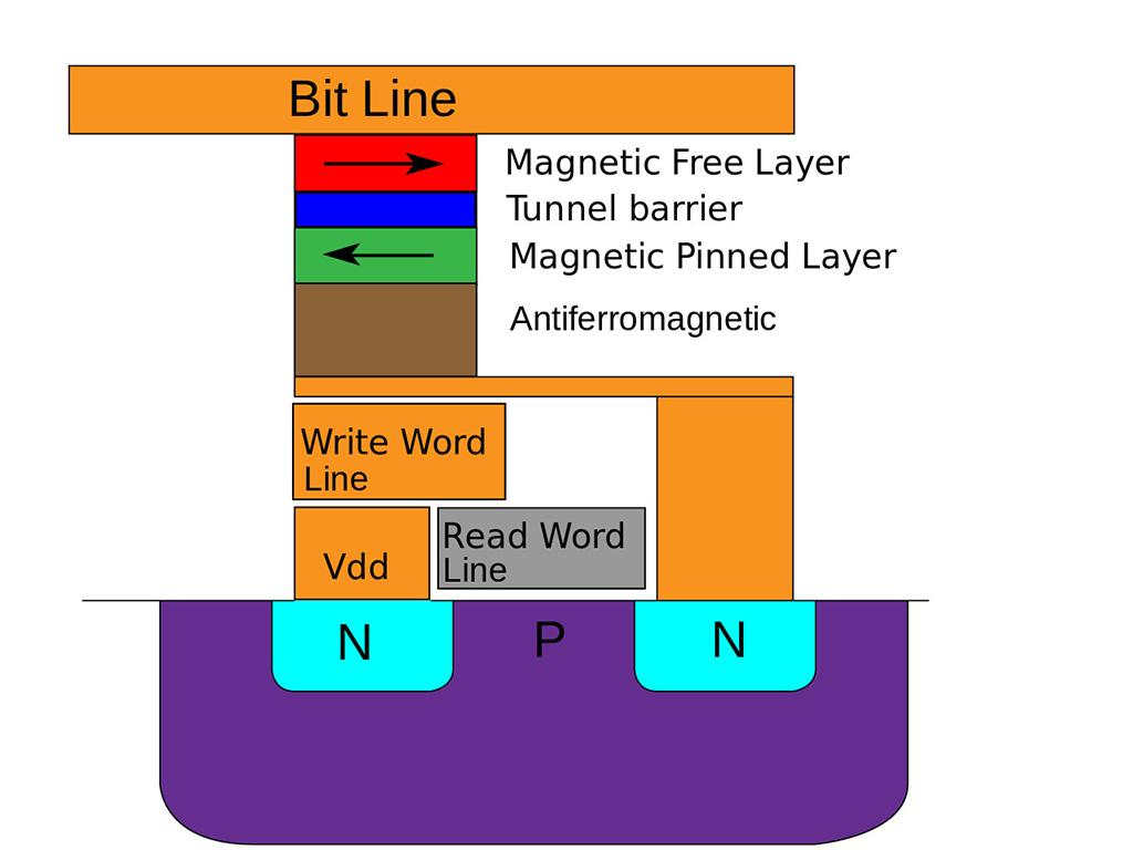 Intel готова к производству MRAM-памяти