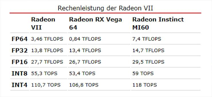 AMD разблокировала профессиональные возможности Radeon VII + производительность FP64 решили не сильно ограничивать