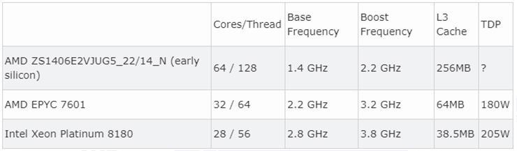 AMD Epyc Rome наследил в бенчмарке: 64 ядра и 2,2 ГГц частоты