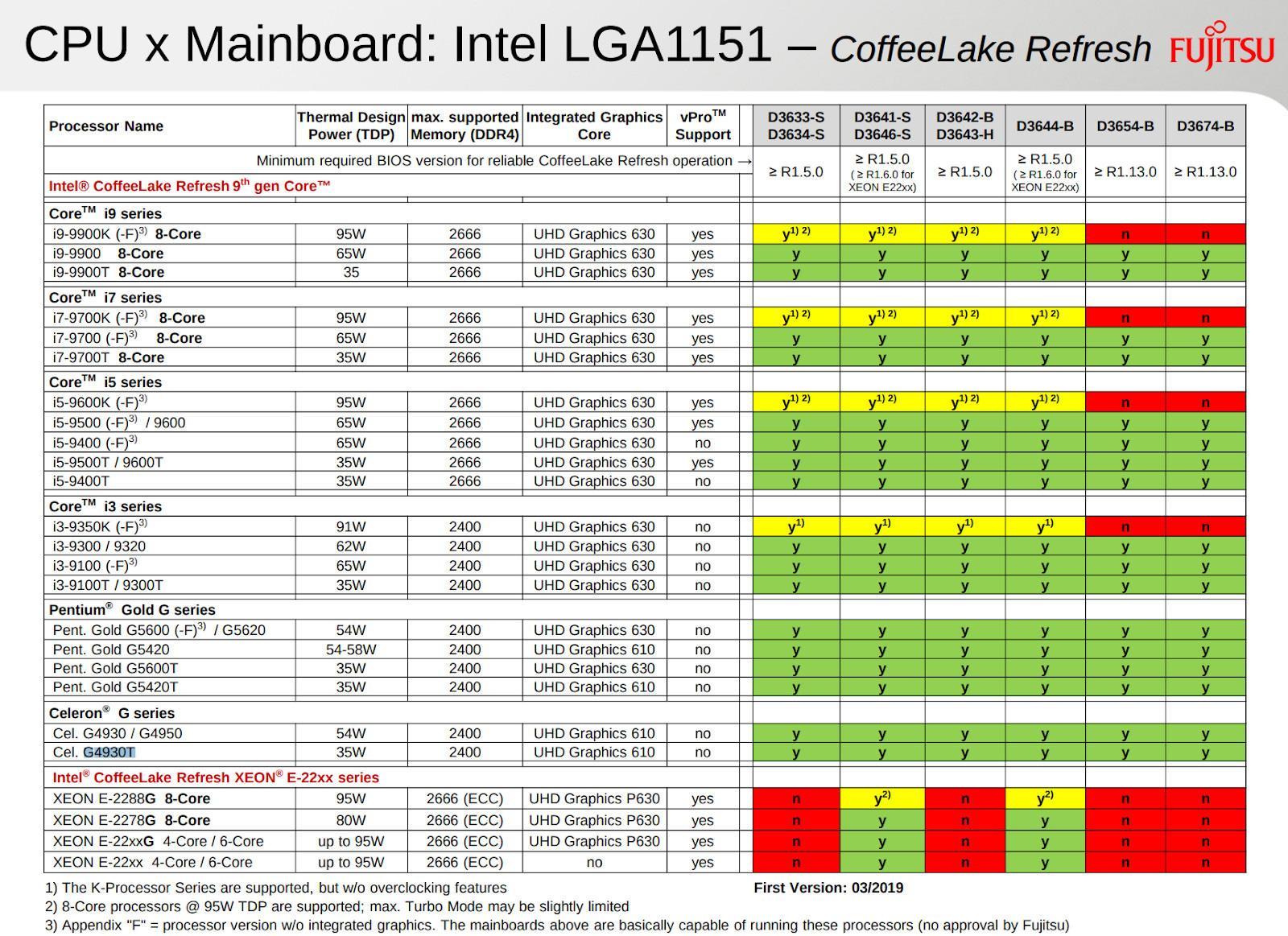 Intel готовит процессоры Coffee Lake Refresh на новом степпинге. У ASUS уже готовы обновленные BIOS