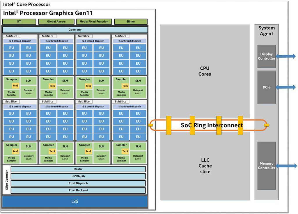 Подробнее про графическую архитектуру Intel Gen11