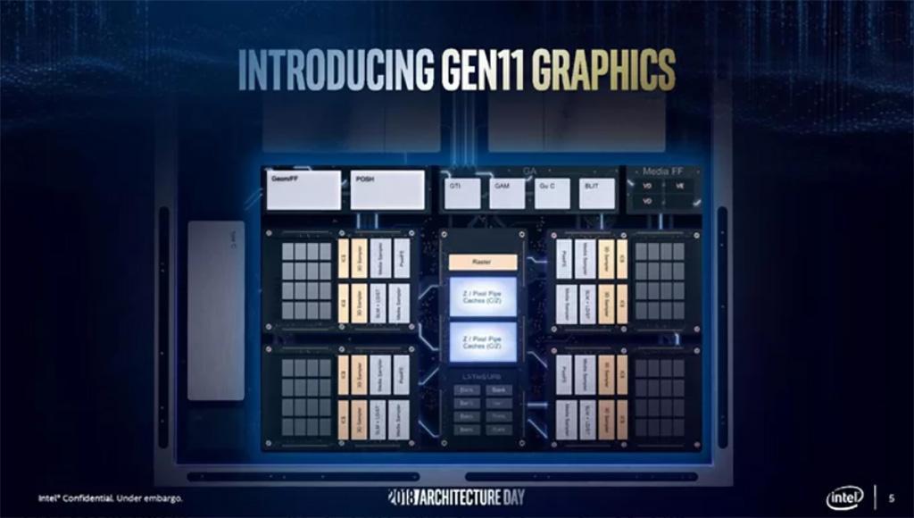 Модельный ряд встроенной графики Intel Gen11 включает 11 вариаций