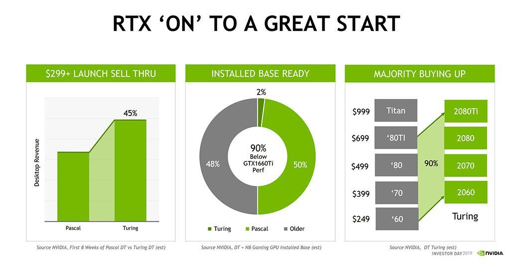 NVIDIA утверждает, что на старте продаж видеокарты GeForce RTX продавались гораздо лучше предшественников