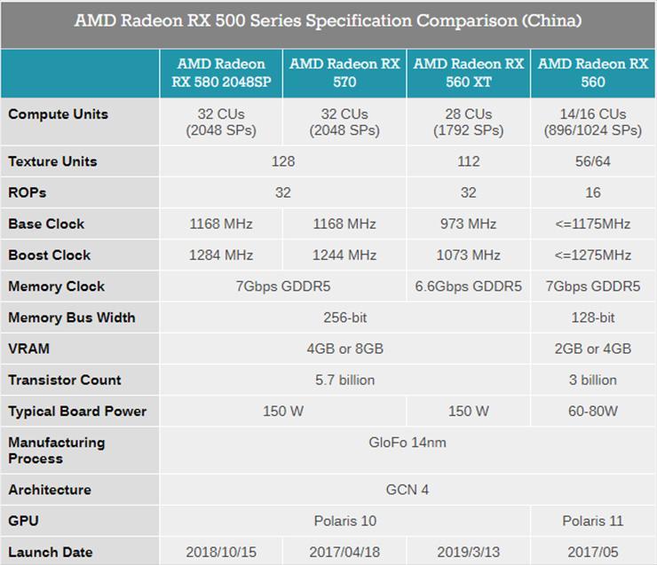 AMD выпустила видеокарту Radeon RX 560 XT