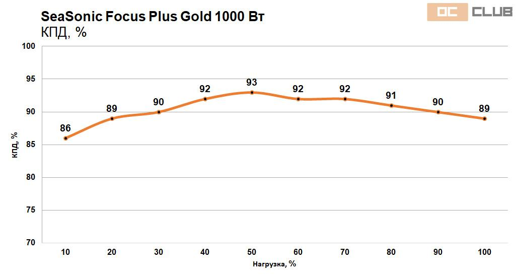 Обзор блока питания SeaSonic Focus Plus Gold 1000 Вт. Киловатт в компактном корпусе