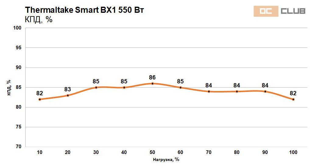 Обзор блока питания Thermaltake Smart BX1550 Вт. Мама неси шампанское! 2007 вернулся!