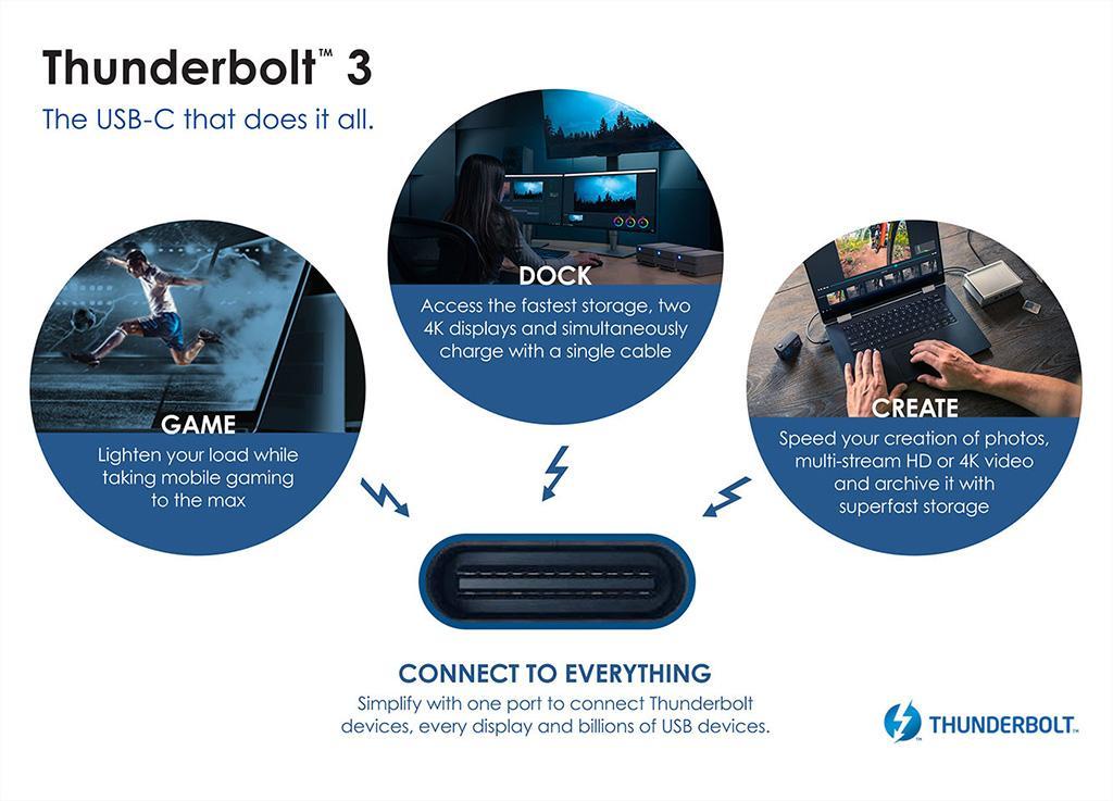 USB 4 обеспечит 40 Гбит/с пропускной способности