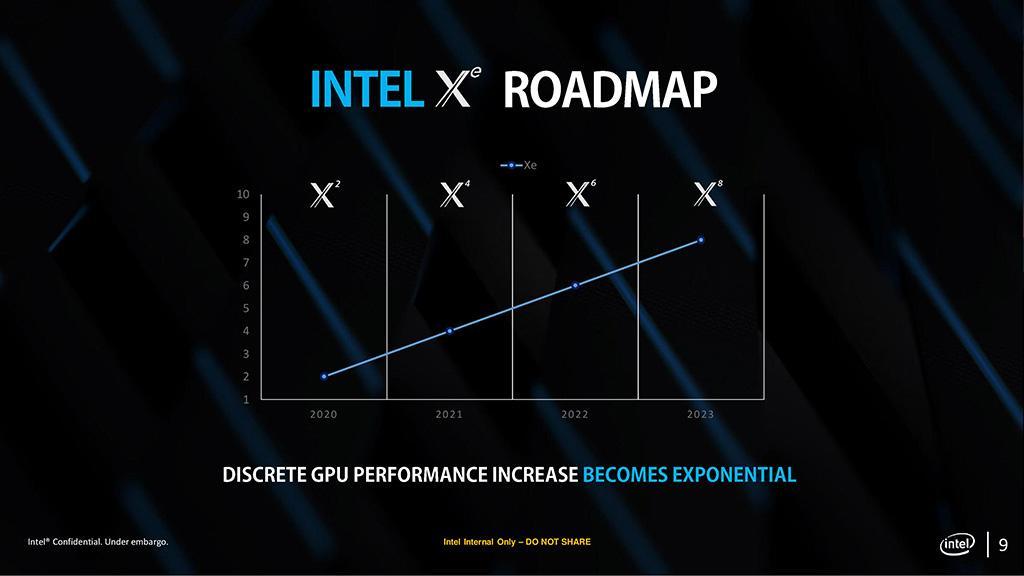Утечка касательно видеокарт Intel Xe: технические характеристики, роадмап и многое другое
