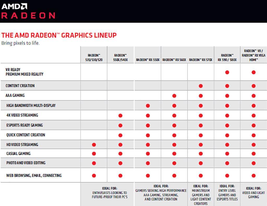 Свежая версия маркетинговых материалов AMD поражает удивительным позиционированием видеокарт