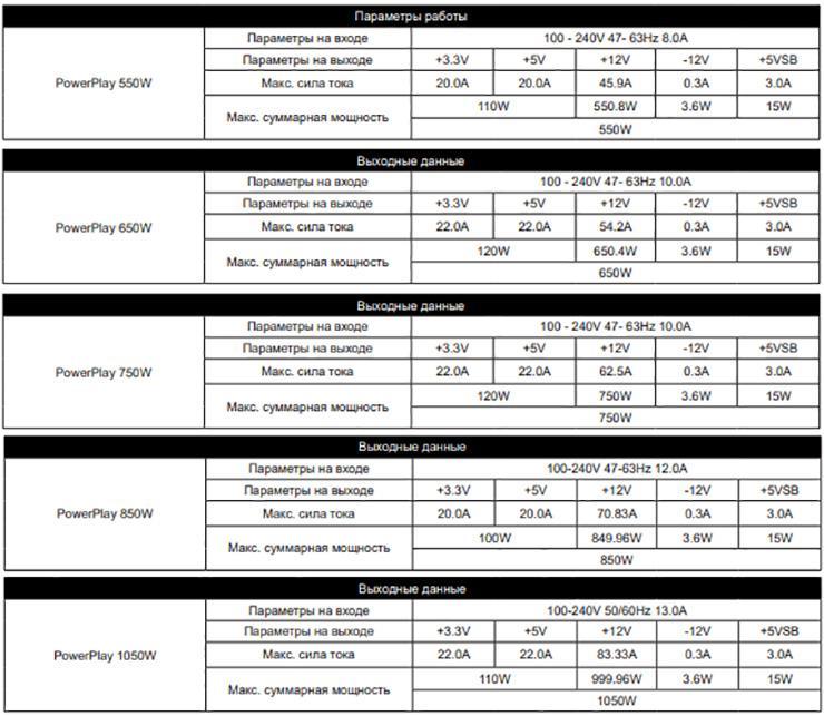 В линейку блоков питания Chieftec Chieftronic PowerPlay вошли модели с сертификатами Gold и Platinum