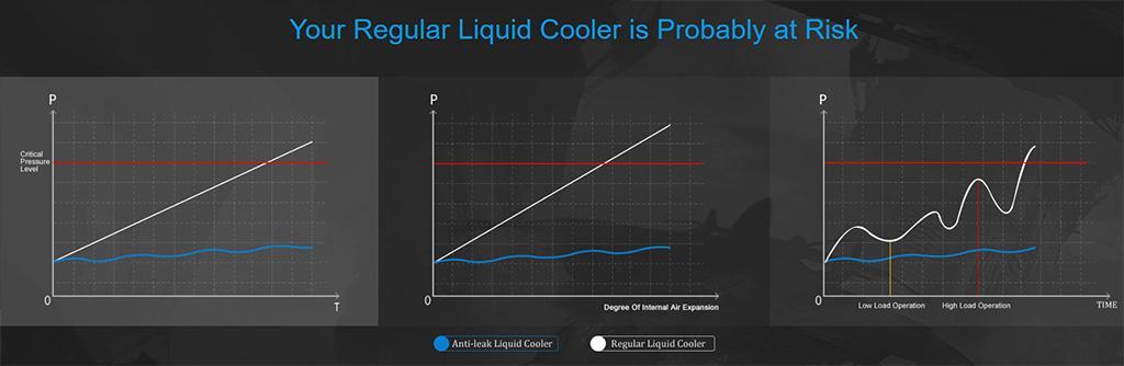DeepCool представила «водянку» Castle 240 RGB V2 с инновационной системой предотвращения утечек