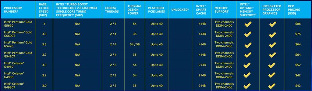 Intel расширила перечень предлагаемых процессоров Coffee Lake Refresh