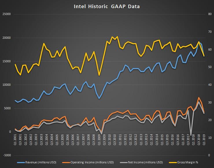 Изучаем финансовые итоги Intel за Q1 2019