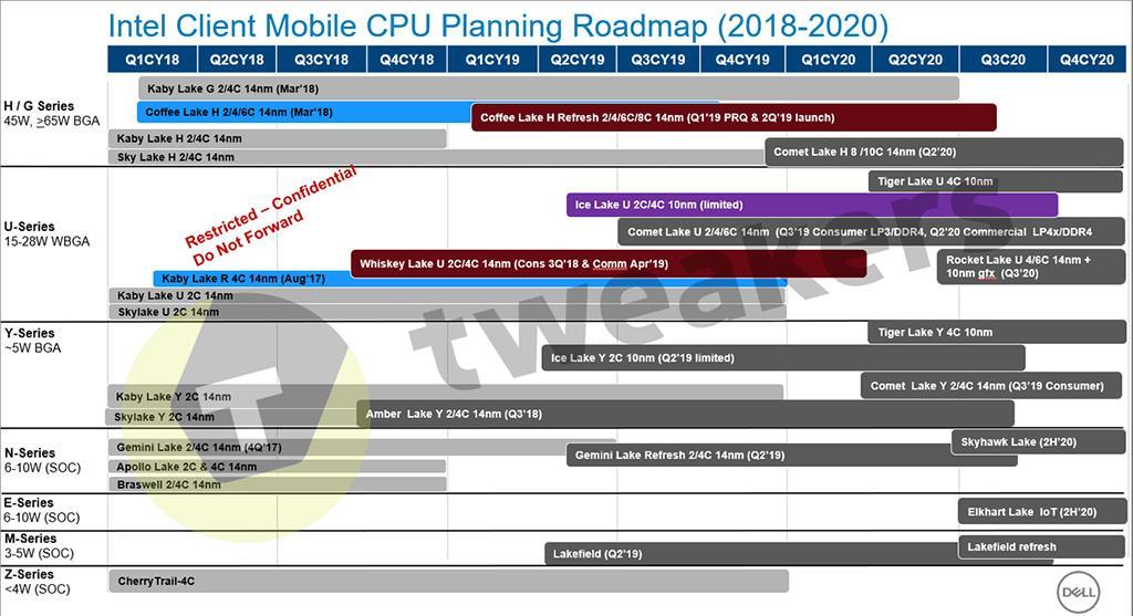 Изучаем свежую дорожную карту Intel. 10 нм в ближайшие два года не предвидится