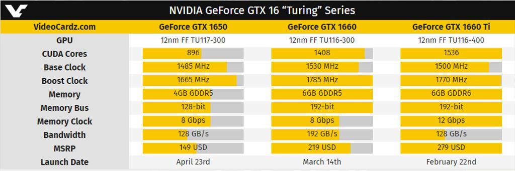 Рассекречены технические характеристики и цена NVIDIA GeForce GTX 1650