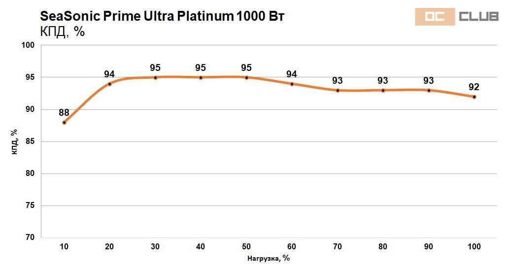 Обзор блока питания SeaSonic Prime Ultra Platinum 1000 Вт. Тысяча ватт «платины», лишенной недостатков совсем