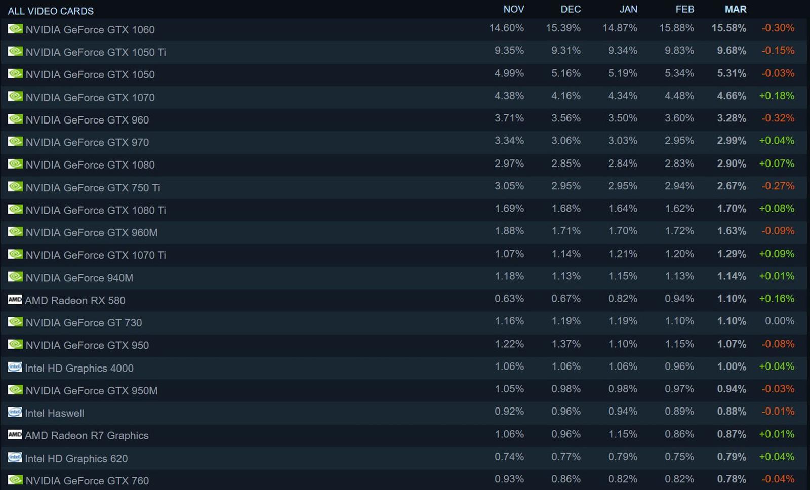 Изучаем свежую статистику конфигураций систем от Steam