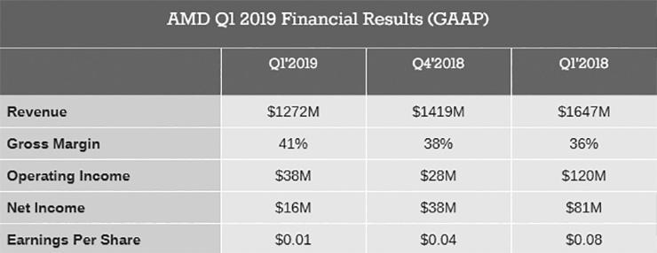 AMD опубликовала финансовые результаты за минувший квартал