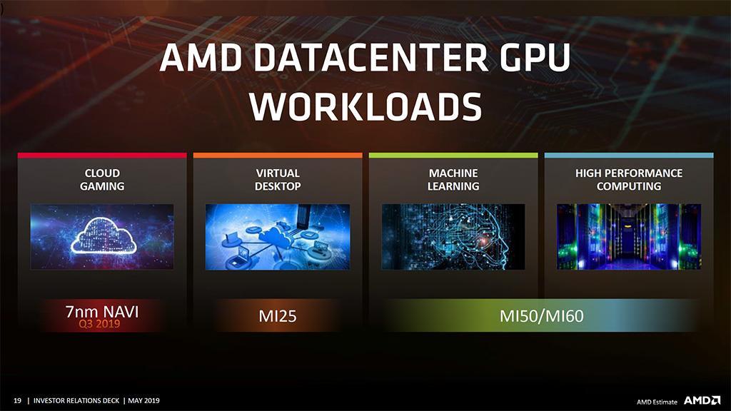 Слухи: AMD выпустит семь графических процессоров Navi, но с энергоэффективностью имеются проблемы