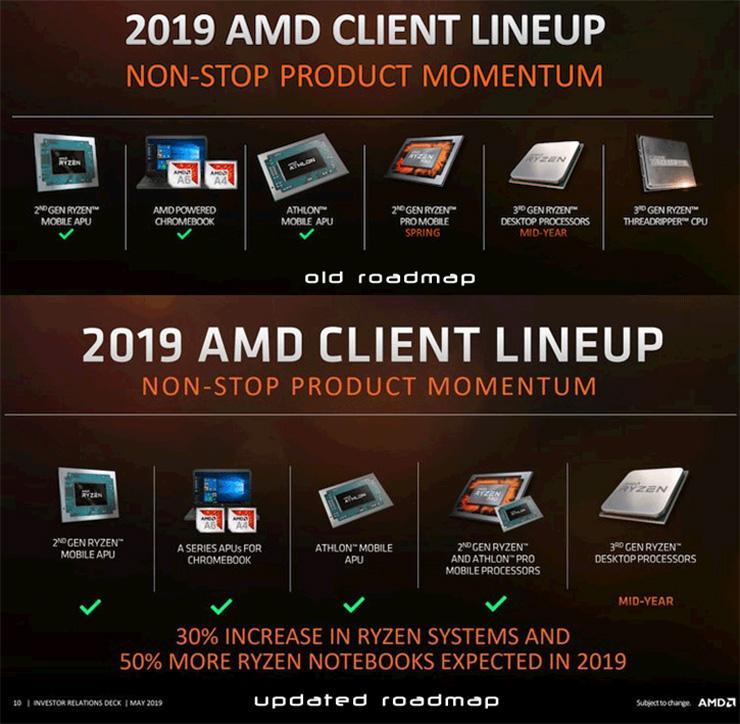 Из «дорожной карты» AMD на 2019 год исчезли процессоры Threadripper 3