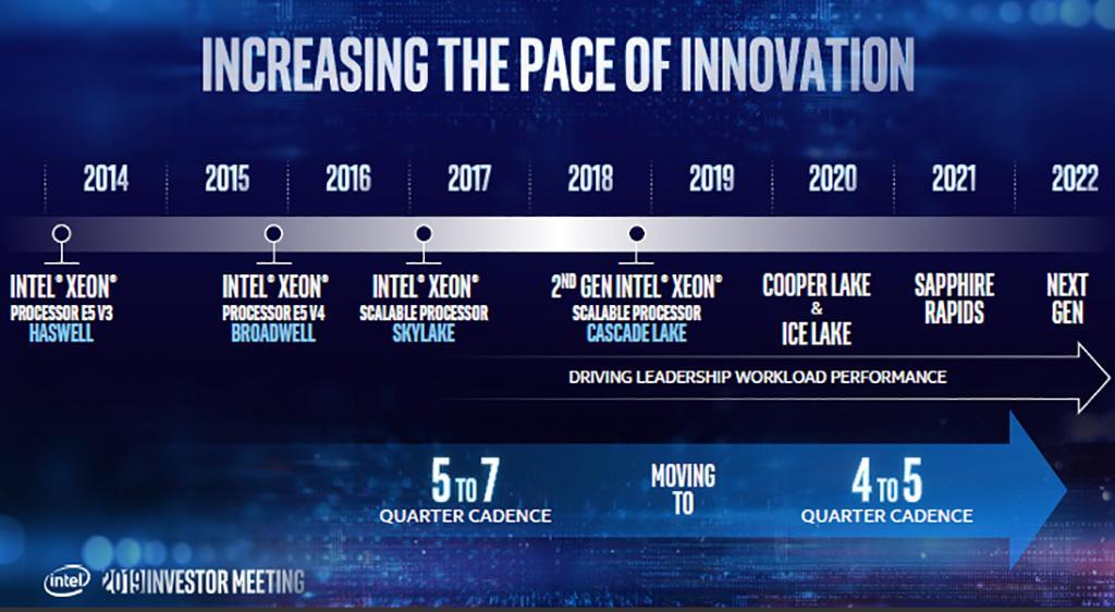 Intel разъяснила, почему 7 нм впервые будут внедрены именно в видеокартах, и что следующее на очереди