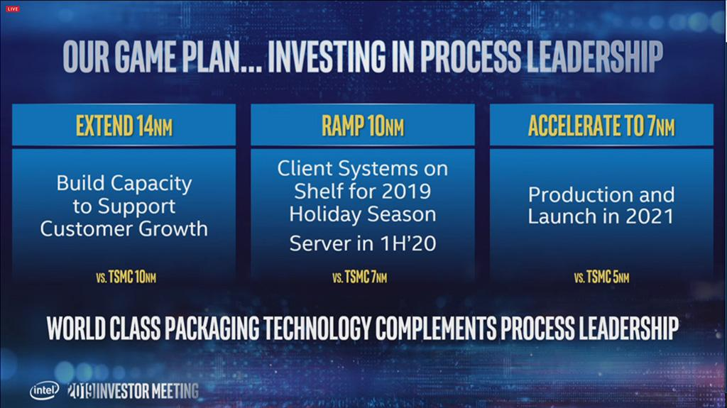 Intel перейдёт на 7 нм техпроцесс в 2021 году