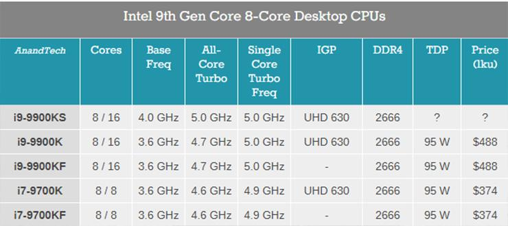 Intel Core i9-9900KS работает при 5 ГГц для всех ядер