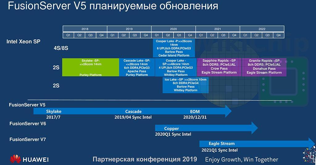 Платформа Intel Sapphire Rapids привнесёт поддержку PCI-Express 5.0 и DDR5
