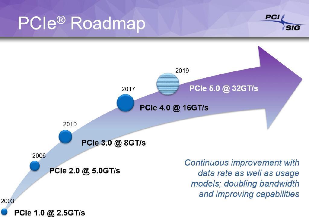 Ассоциация PCI-SIG утвердила окончательные спецификации PCI-Express 5.0