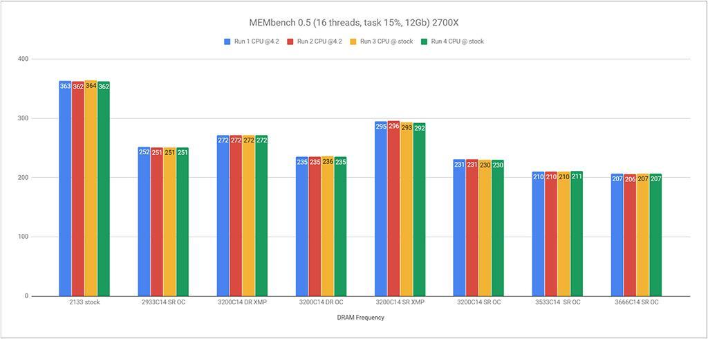 Утилита Ryzen DRAM Calculator обновлена до версии 1.5.0