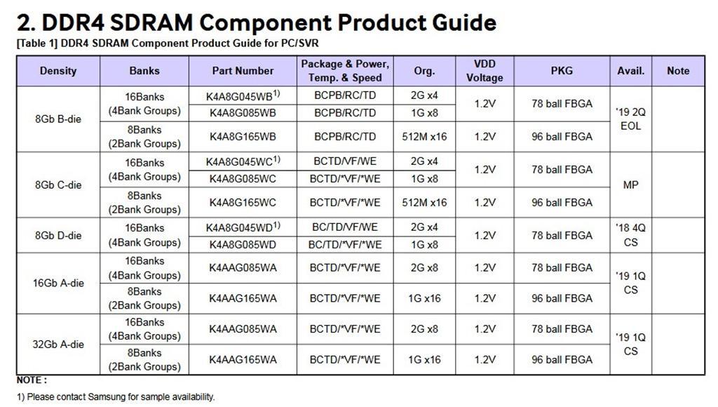Samsung сворачивает производство микросхем памяти B-die