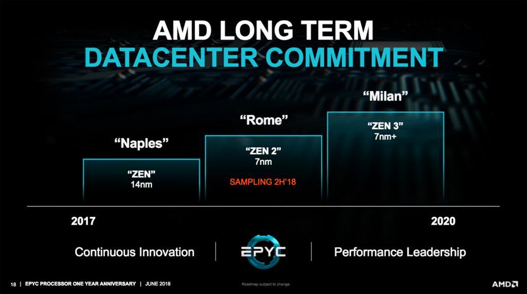 AMD: для памяти DDR5 потребуется новый сокет