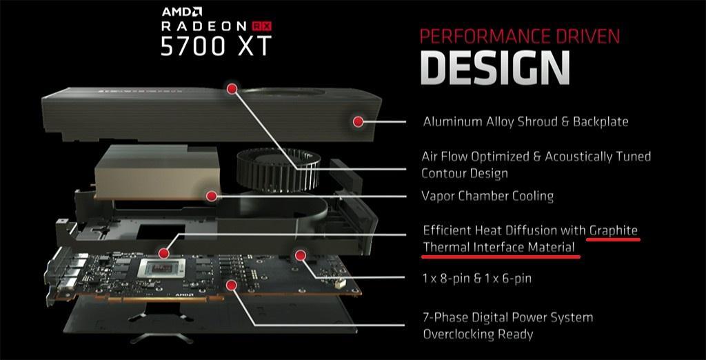 В Radeon RX 5700 XT применяется интересный термоинтерфейс