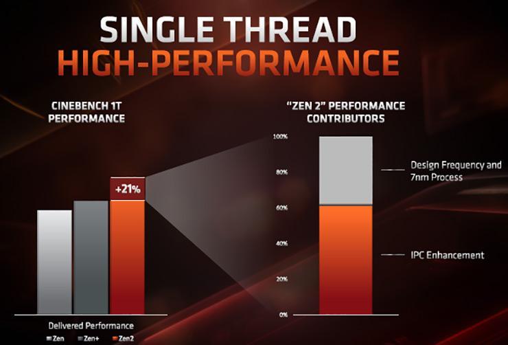 AMD: новый техпроцесс повлиял на производительность Ryzen 3000 меньше, чем архитектурные особенности