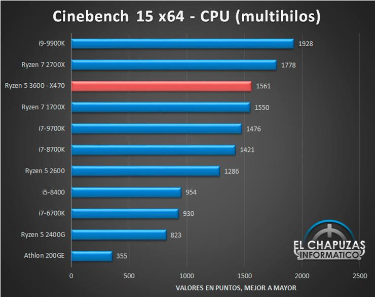 Опубликован первый обзор AMD Ryzen 5 3600