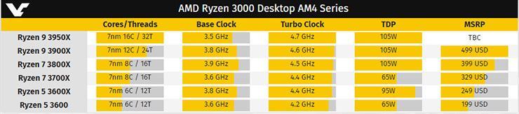 Утечка: 16-ядерный AMD Ryzen 9 3950X и Radeon RX 5700 XT