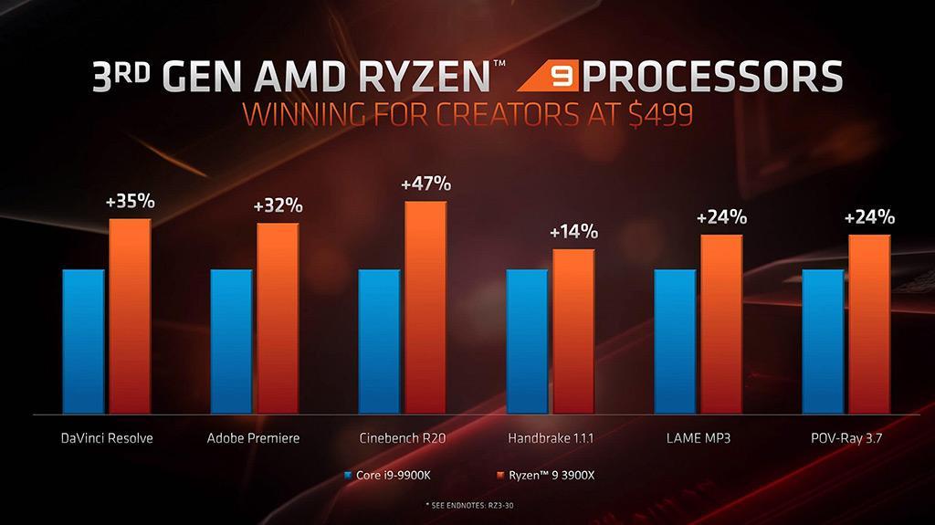 AMD Ryzen 9 3950X: 16 ядер, продажи в сентябре, и ценник в 0