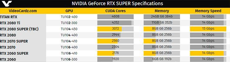 Подтверждены характеристики видеокарт NVIDIA GeForce RTX 2070 Super и RTX 2060 Super