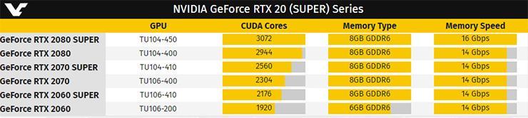 Новые сведения о видеокартах NVIDIA GeForce RTX Super