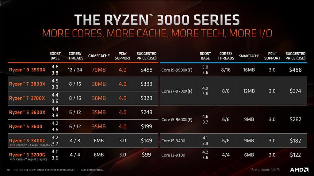 Ryzen 3 3200G и Ryzen 5 3400G – пара новых APU от AMD