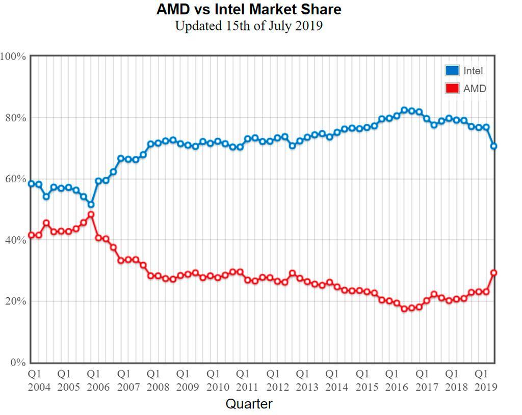 Аналитики: к концу 2021 AMD может занять более 30% рынка процессоров