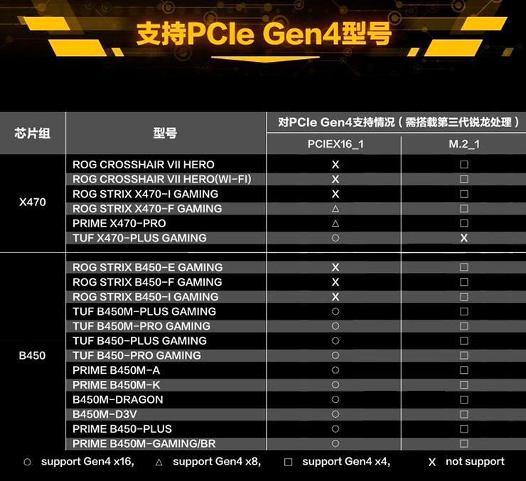 Таблица-памятка о совместимости PCI-Express 4.0 с платами ASUS на чипсетах X470 и B450