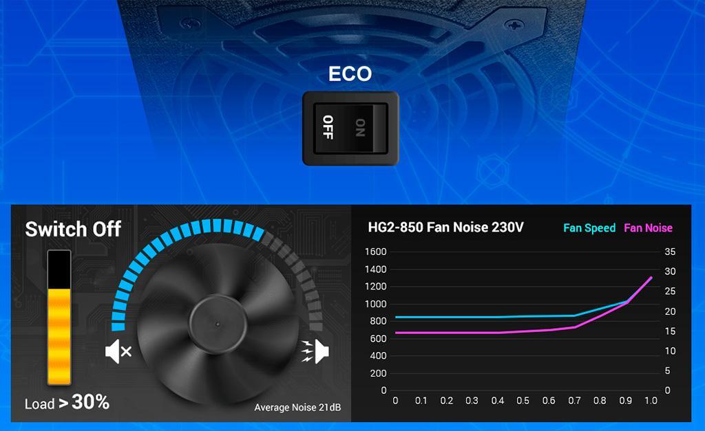 Блоки питания FSP серии Hydro G Pro получили «золотой» сертификат энергоэффективности