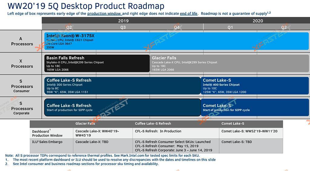 Новые сведения о процессорах Intel Comet Lake (Core 10th gen)