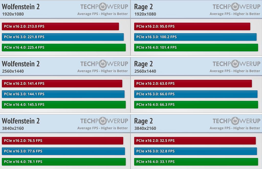 В играх PCI-Express 4.0 показал крайне малое преимущество