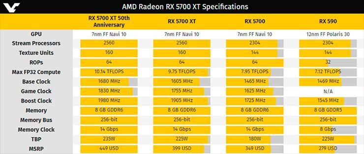 AMD решила пересмотреть цены Radeon RX 5700 и RX 5700 XT (обновлено)