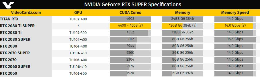 NVIDIA не будет выпускать GeForce RTX 2080 Ti Super